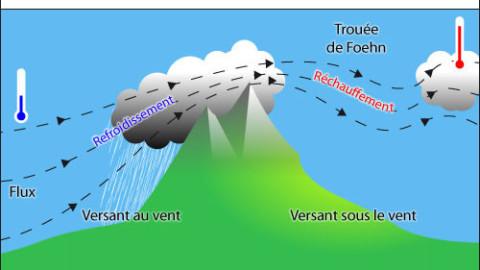 Cours météorologie sur l'effet de foehn